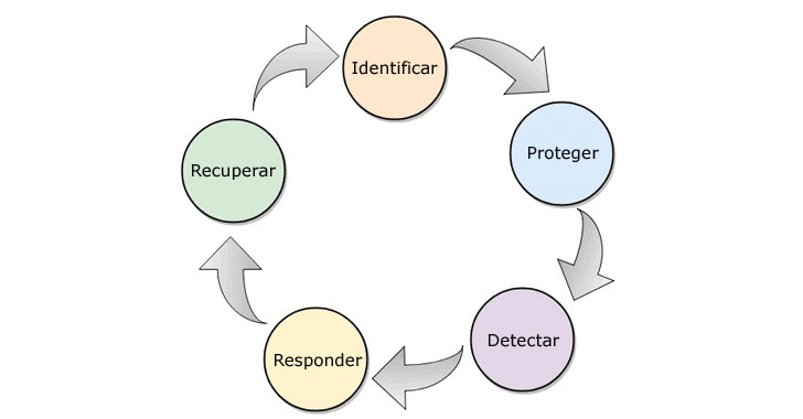 Frameworks de Ciberseguridad