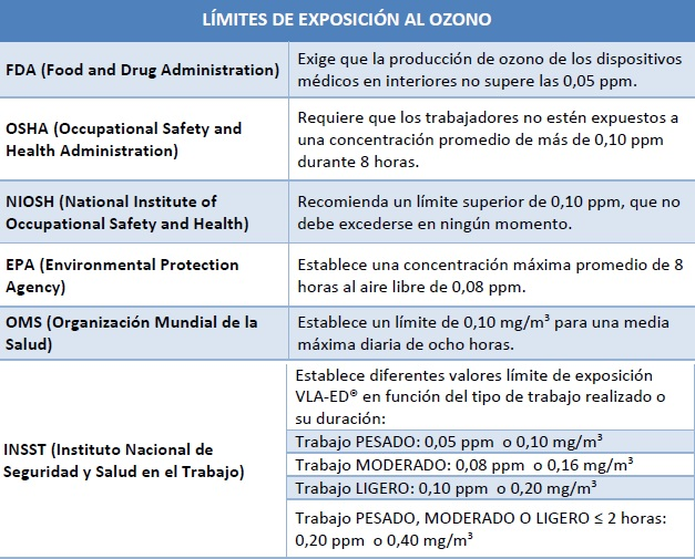 Limites_exposicion_ozono